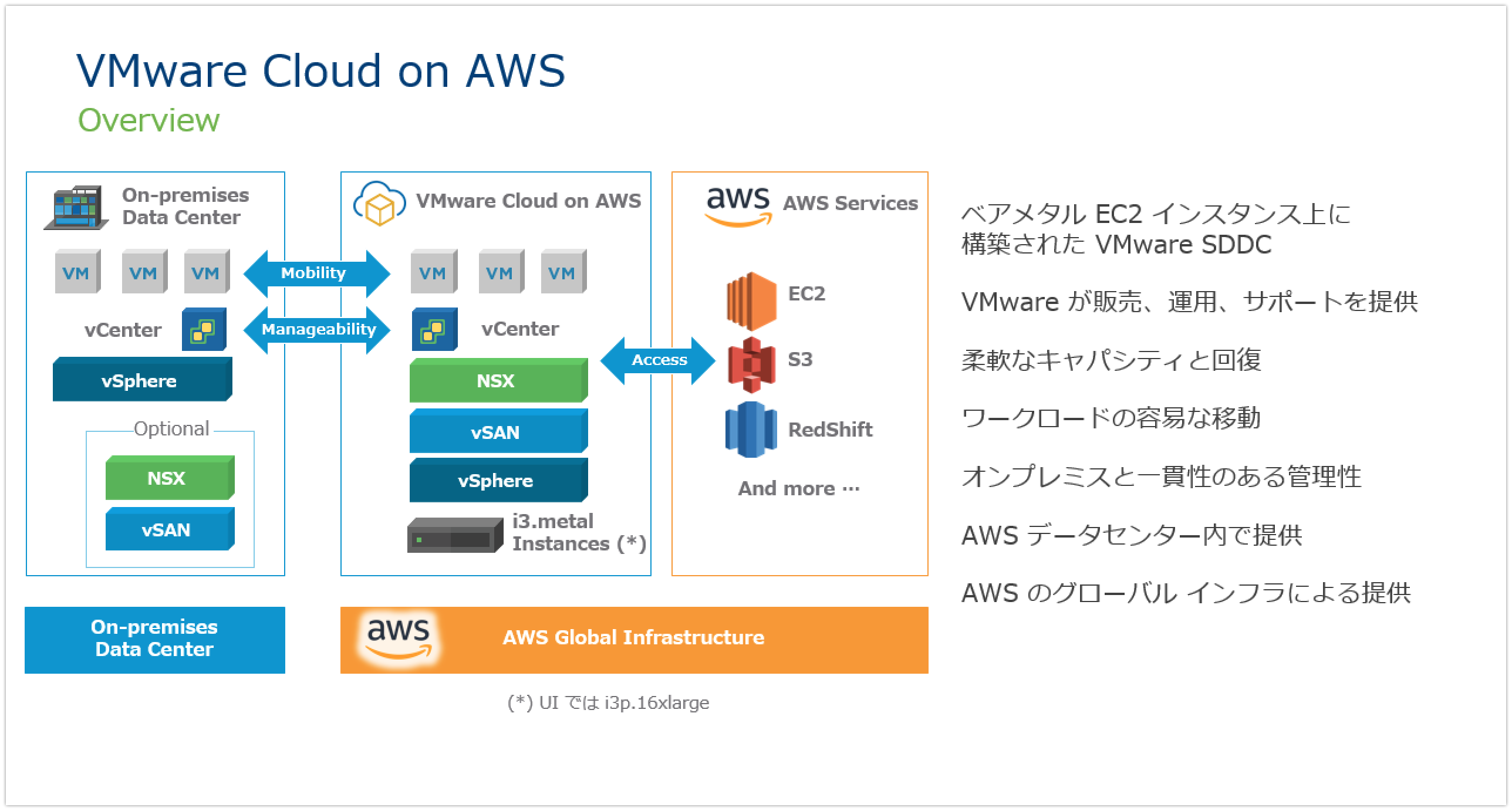 VMware Cloud on AWS の概要